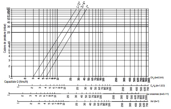 Diagrama RG - 500 mbar - filtru-1