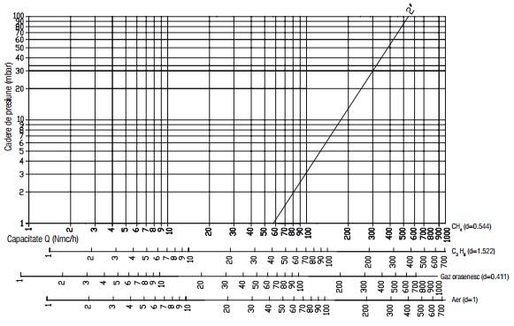 Diagrama RG - 500 mbar - filtru-3.jpg