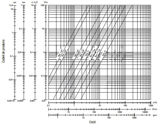 Diagrama BV Geca-3