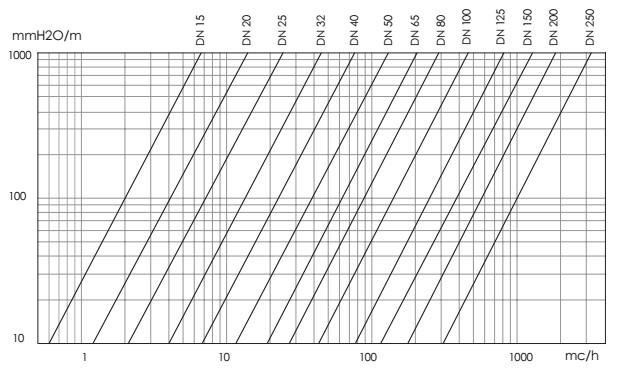 Diagram BVD Geca