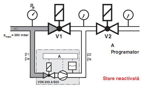 Faza 1 functionare VDK 200 A S02