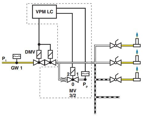 Exemplu instalare VPM-LC 2