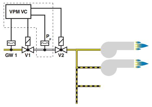 Exemplu instalare VPM-VC 3
