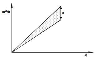 Diagrama ajustare DML