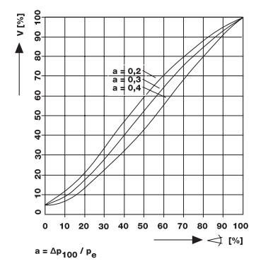 Diagrama cilindru DML