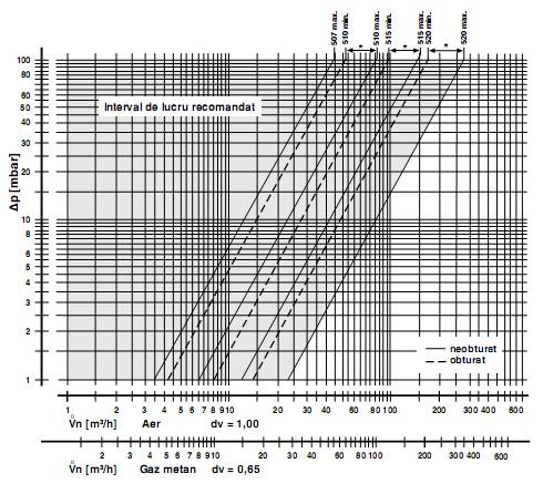 Diagrama DML