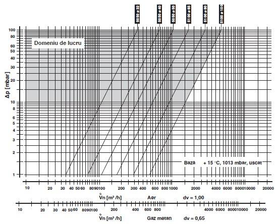 Diagrama DMK-5050-5100