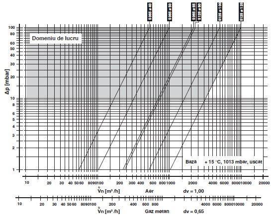 Diagrama DMK-5065-5125