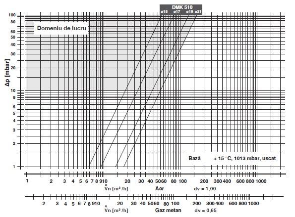Diagrama DMK-510