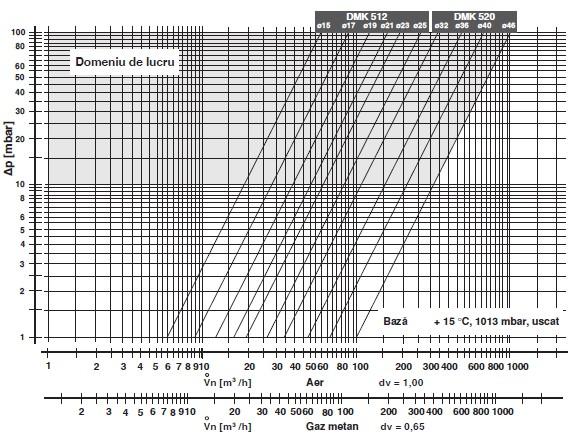 Diagrama DMK-512-520