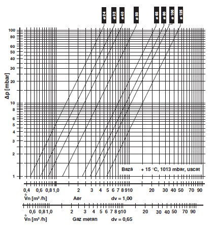 Diagrama DMK flansa inchisa