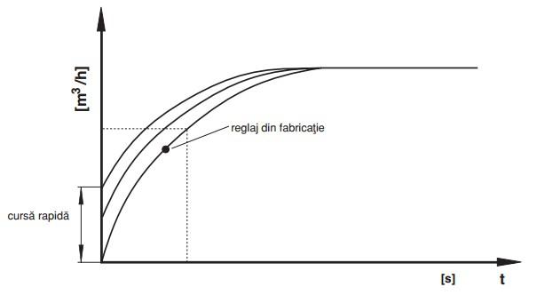 diagrama cursa rapida DMV-DLE/11