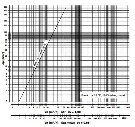 diagrama DMV-D 503/11