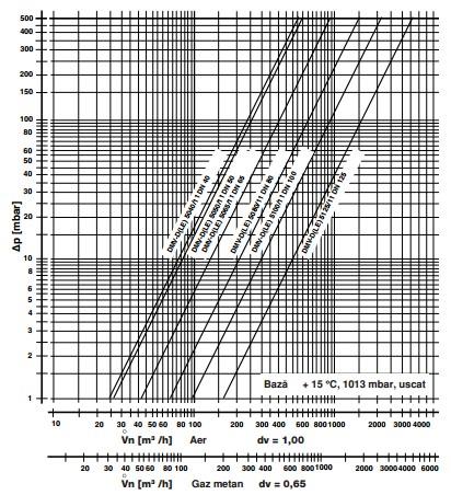 diagrama DMV-D 5040-5125/11