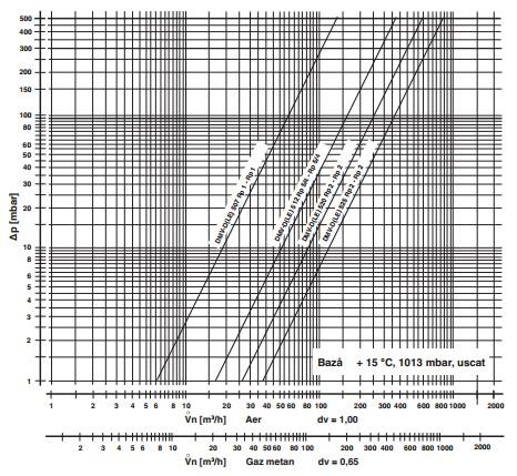 diagrama DMV-D 505-525/11