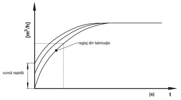 diagrama cursa rapida DMV-DLE/12