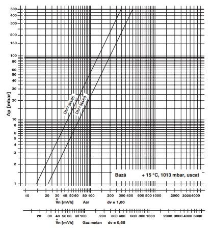 diagrama DMV 50025-50050