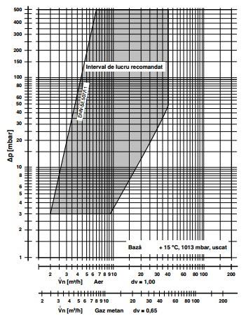 diagrama DMV-SE 507/11