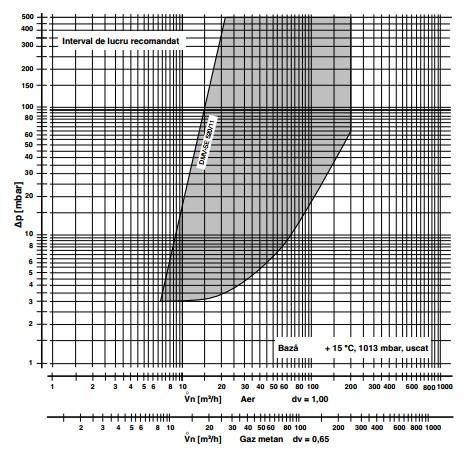 diagrama DMV-SE 520/11