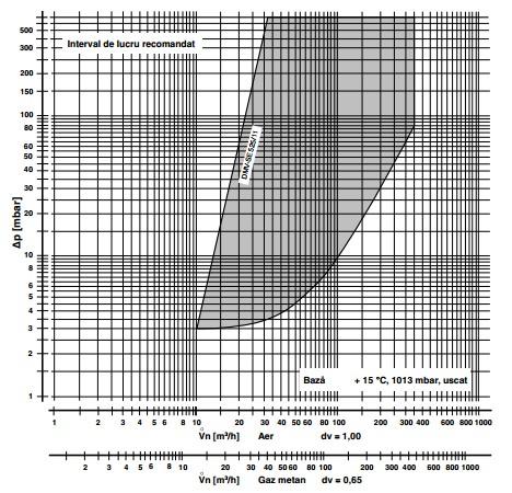 diagrama DMV-SE 525/11