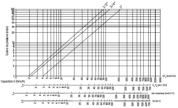 Diagrama AV - 360 mbar-1