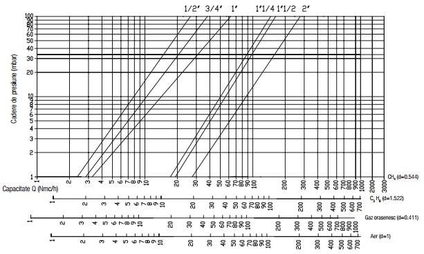 Diagrama VR N.C. - 550 mbar-1