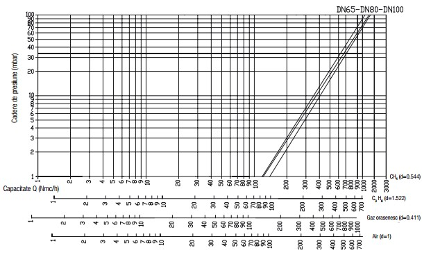 Diagrama VR N.C. - 6 bar-2