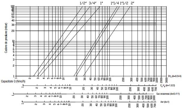 Diagrama VR N.O. - 6 bar-1
