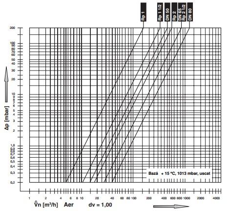 diagrama LV-D 1