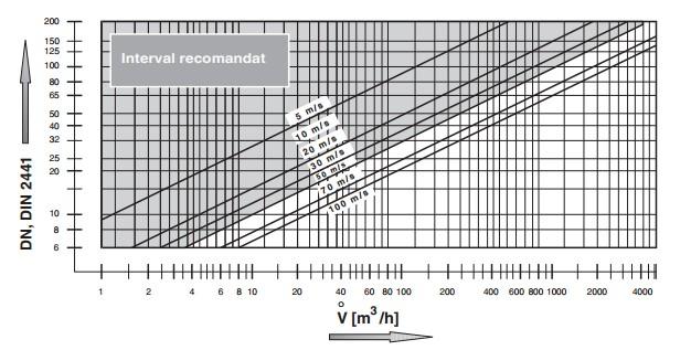 diagrama LV-D 2