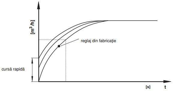 diagrama cursa rapida MVDLE