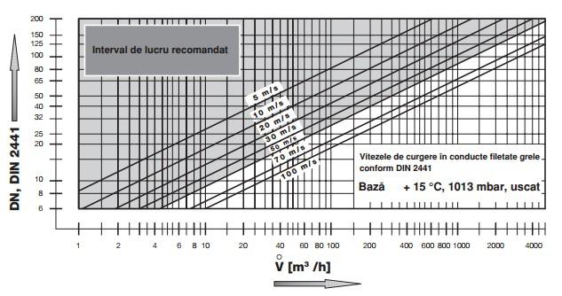diagrama MVD-3