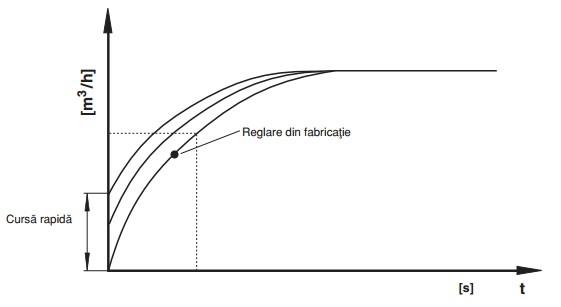 Diagrama cursa rapida SV-DLE
