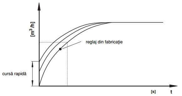 diagrama cursa rapida ZRDLE