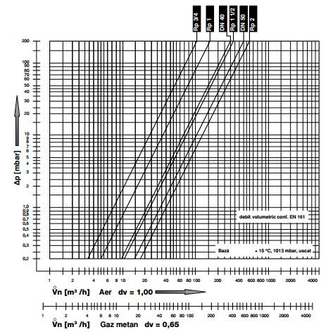diagrama ZRDLE 1