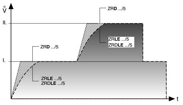 Variatie debit ZRDLE